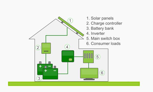 Système Photovoltaïque Non Raccordé Au Réseau